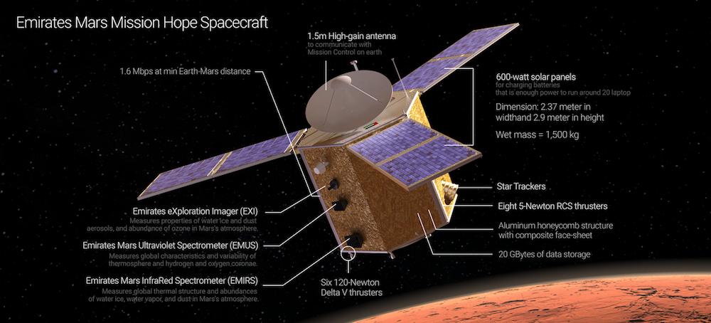 https://www.arabnews.com/sites/default/files/%5Byyyy%5D/%5Bmm%5D/%5Bdd%5D/uae-space-mission-1.png